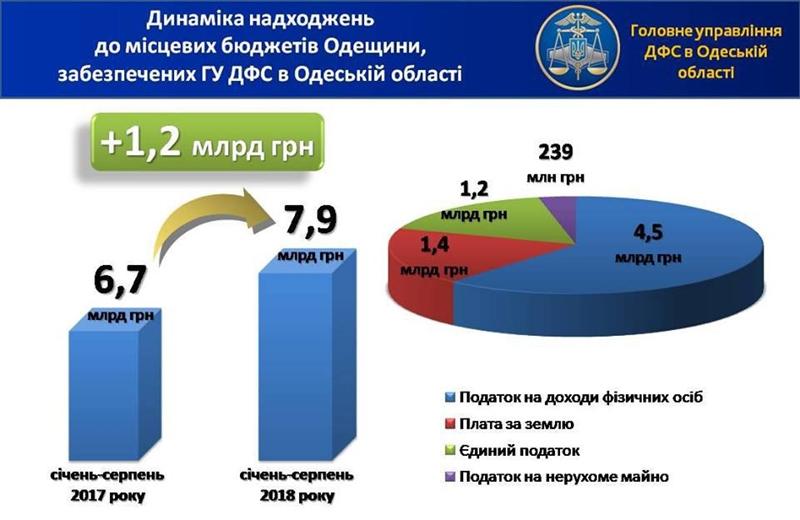 За восемь месяцев местные бюджеты Одесской области получили почти 8 млрд грн